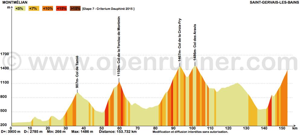 Profil de la 7ème étape : Montmélian /  saint-Gervais - Critérium du Dauphiné 2015 - ©Track & News