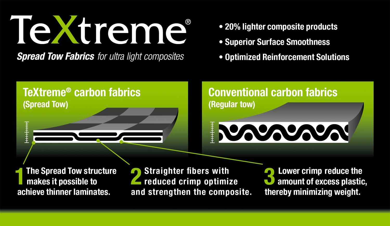 Le tissu Textreme utilisé sur les roues CEC