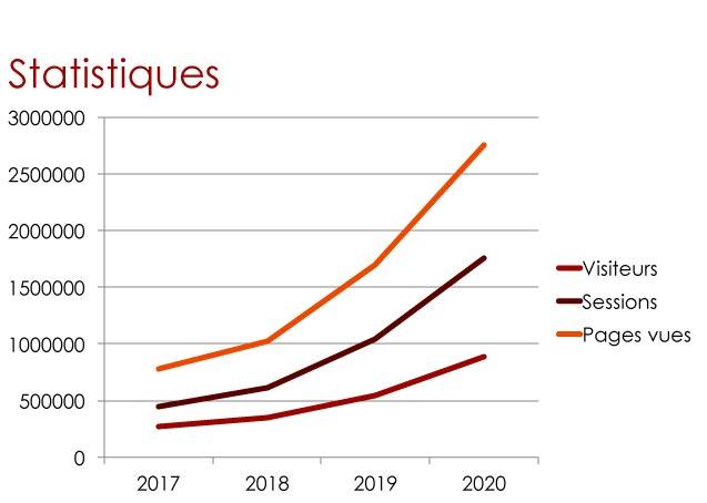 Evolution de Bike Café en 4 ans
