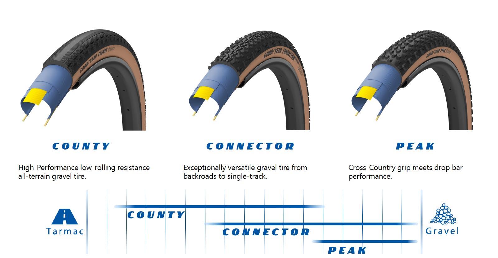 Le nouveaux pneus route et All Road de Goodyear